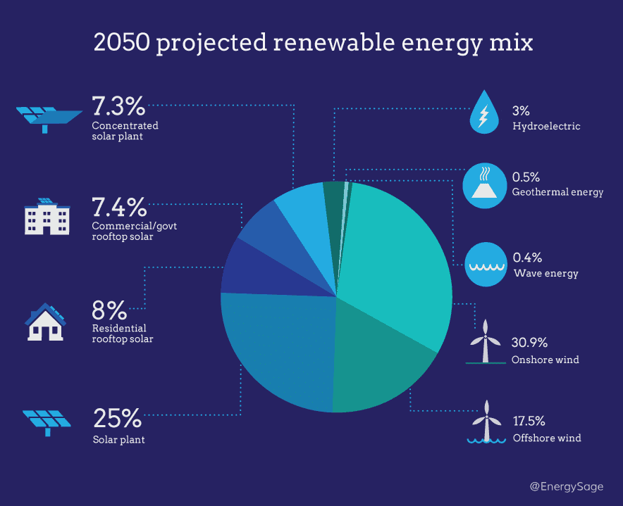 2050 projected renewable energy mix