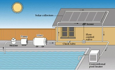 Working principle of a solar heater
