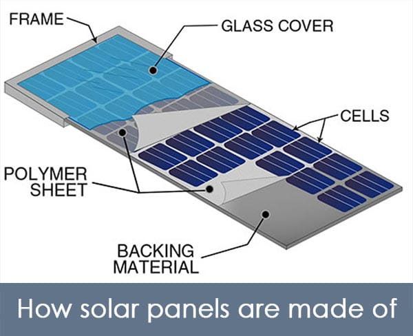 Essential parts of a solar panel